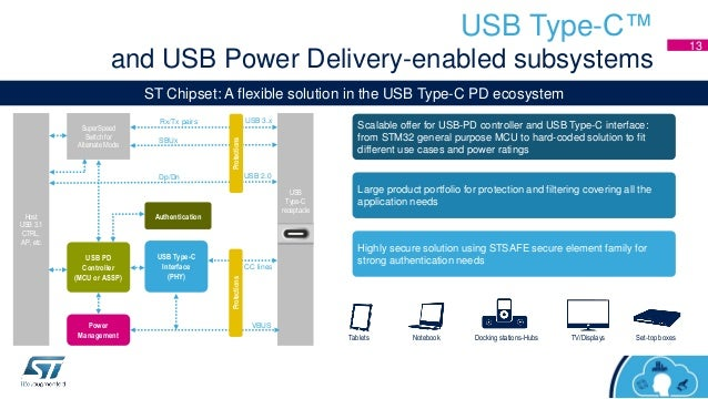 Track 2 Session 5 St Dev Con 2016 Usb Type C With Pd