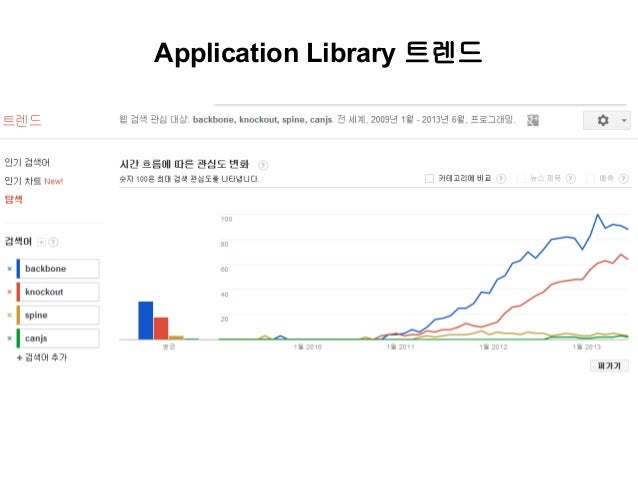 Application Library 트렌드