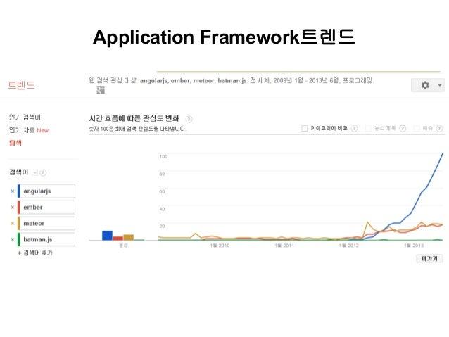 Application Framework트렌드