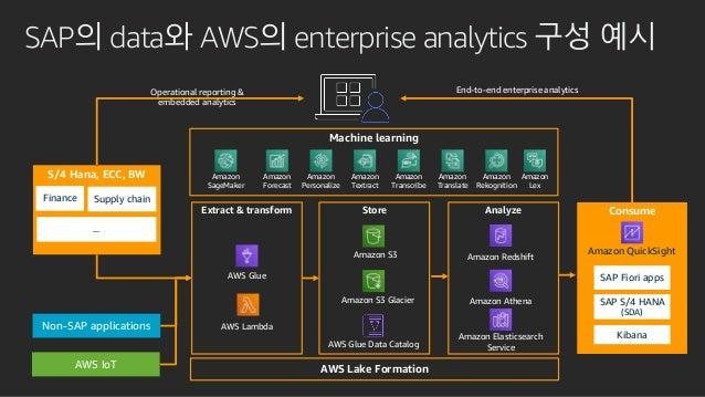 SAP의 data와 AWS의 enterprise analytics 구성 예시 S/4 Hana, ECC, BW Finance Supply chain ... Non-SAP applications AWS IoT Operati...