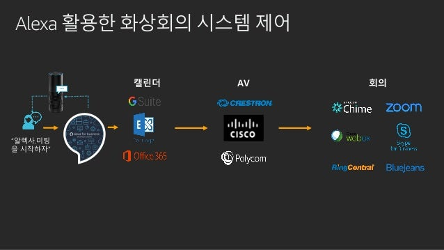 "Alexa 활용한 비즈니스 데이터 접근 사례 ""Alexa, XXX 사업부 주간 수익을 보여줘."" Echo device Amazon Redshift Amazon S3 Select Athena Amazon DynamoDB ..."
