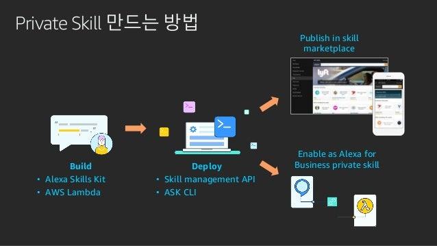 Private Skill 만드는 방법 Skill Developer Create skill Distribute to AWS account Admin Review Enable Add to skill group Mark sk...