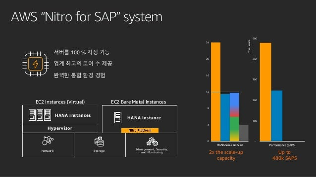 """AWS """"Nitro for SAP"""" system EC2 Instances (Virtual) HANA Instances Hypervisor HANA Instance EC2 Bare Metal Instances Manage..."""