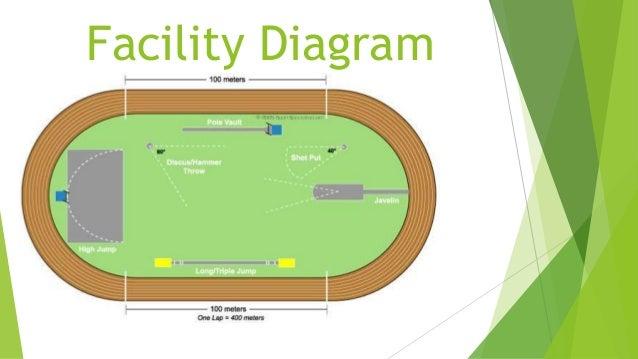 Track  U0026 Field Facility