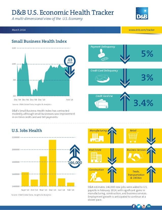 D&B U.S. Economic Health Tracker A multi-dimensional view of the U.S. Economy www.dnb.com/tracker  March 2014  Small Busin...