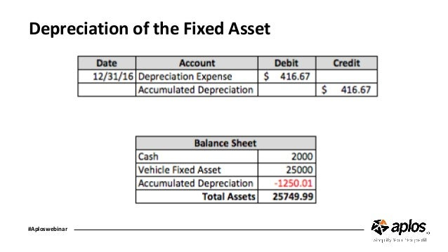 tracking church fixed assets