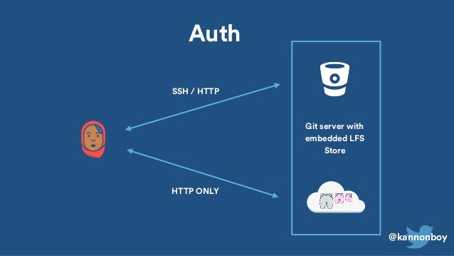 Tracking huge files with Git LFS (GlueCon 2016)