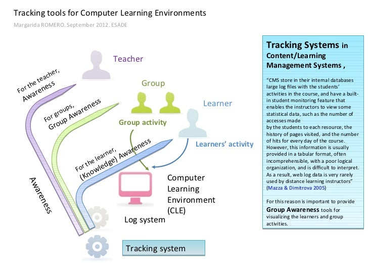 Tracking tools for Computer Learning EnvironmentsMargarida ROMERO. September 2012. ESADE                                  ...