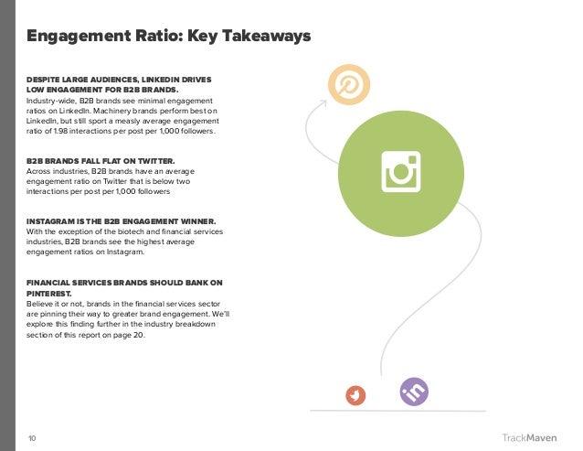 10 DESPITE LARGE AUDIENCES, LINKEDIN DRIVES LOW ENGAGEMENT FOR B2B BRANDS. Industry-wide, B2B brands see minimal engagemen...