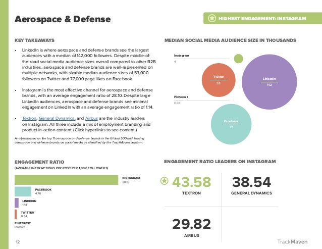 12 Aerospace & Defense KEY TAKEAWAYS • LinkedIn is where aerospace and defense brands see the largest audiences with a me...
