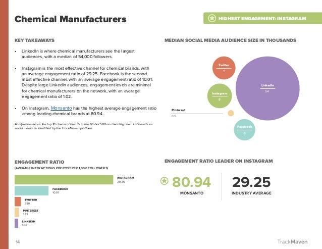 14 Chemical Manufacturers KEY TAKEAWAYS • LinkedIn is where chemical manufacturers see the largest audiences, with a medi...