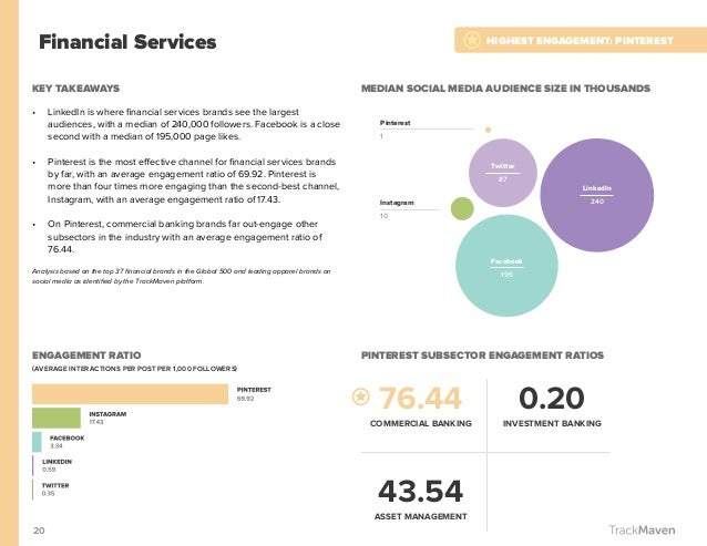 20 Financial Services KEY TAKEAWAYS • LinkedIn is where financial services brands see the largest audiences, with a media...