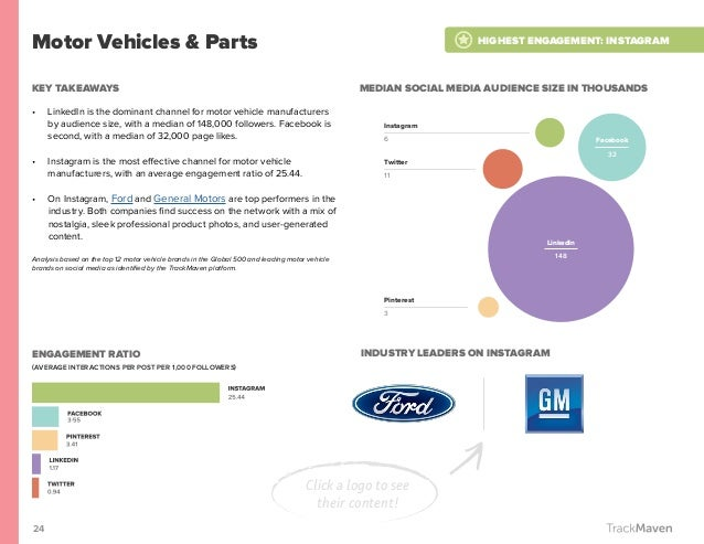 24 Motor Vehicles & Parts KEY TAKEAWAYS • LinkedIn is the dominant channel for motor vehicle manufacturers by audience si...