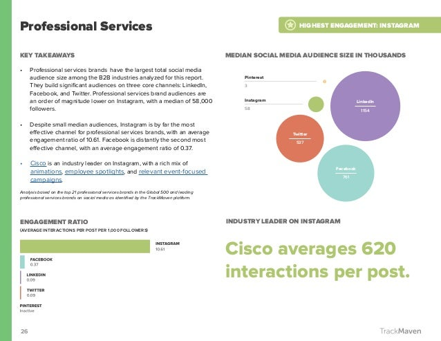 26 Professional Services KEY TAKEAWAYS • Professional services brands have the largest total social media audience size a...
