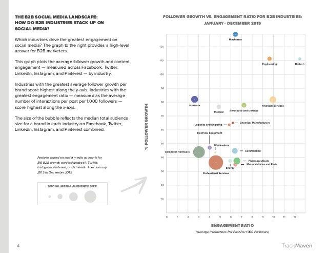 4 THE B2B SOCIAL MEDIA LANDSCAPE: HOW DO B2B INDUSTRIES STACK UP ON SOCIAL MEDIA? Which industries drive the greatest enga...