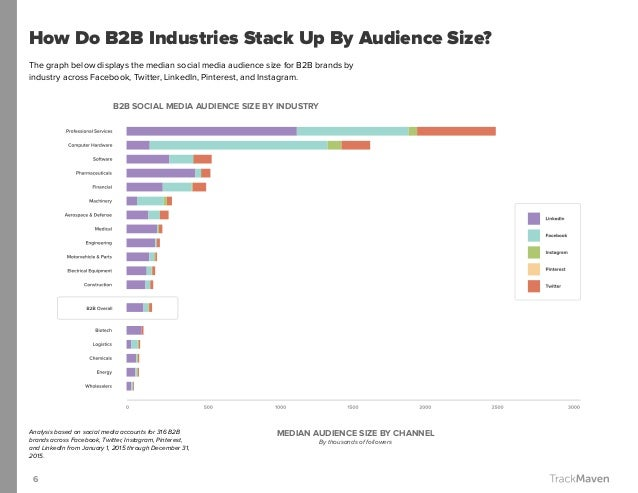 6 How Do B2B Industries Stack Up By Audience Size? The graph below displays the median social media audience size for B2B ...