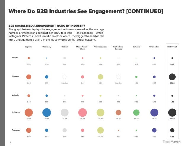 9 Where Do B2B Industries See Engagement? [CONTINUED] B2B SOCIAL MEDIA ENGAGEMENT RATIO BY INDUSTRY The graph below displa...