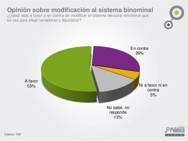 Opinión sobre modificación al sistema binominal ¿Usted está a favor o en contra de modificar el sistema electoral binomina...