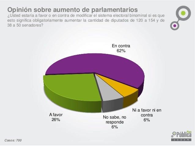 Opinión sobre aumento de parlamentarios ¿Usted estaría a favor o en contra de modificar el sistema electoral binominal si ...