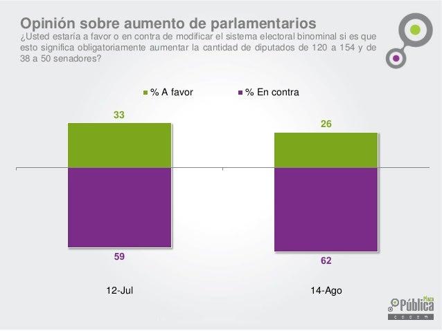 Percepciones sobre el sistema binominal ¿A favor o en contra de…? 53 26 Modificar Sistema Binominal de elección de Senador...