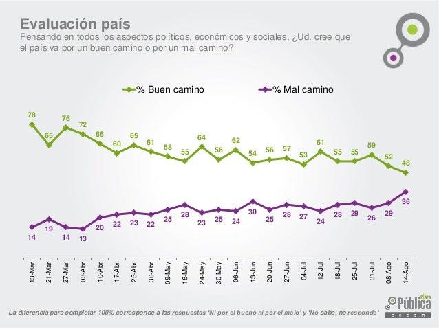 Percepción de progreso económico ¿Ud. cree que en el momento actual la economía chilena está: progresando, estancada o en ...