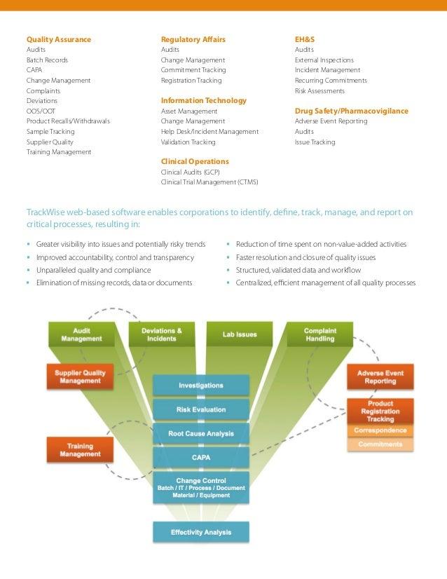 Trackwise Pharmaceutical Amp Biotechnology
