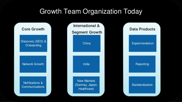 Growth Team Organization Today Discovery (SEO) & Onboarding Network Growth Notifications & Communications Core Growth Chin...