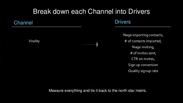 Channel Break down each Channel into Drivers Virality Drivers %age importing contacts, # of contacts imported, %age inviti...