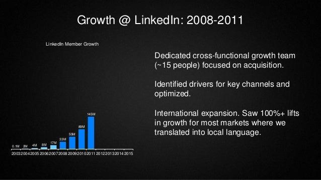 Growth @ LinkedIn: 2008-2011 0.1M 2M 4M 8M 17M 33M 55M 89M 145M 2003200420052006200720082009201020112012201320142015 Linke...