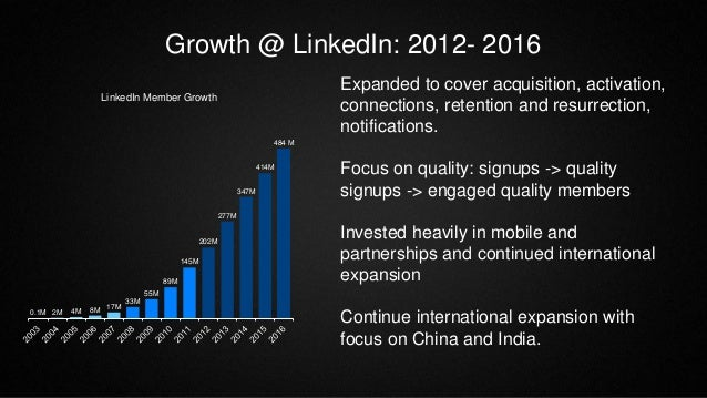Growth @ LinkedIn: 2012- 2016 0.1M 2M 4M 8M 17M 33M 55M 89M 145M 202M 277M 347M 414M 484 M LinkedIn Member Growth Expanded...