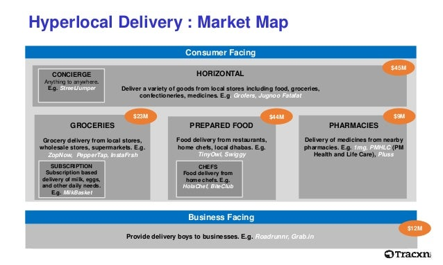 Food home delivery business model