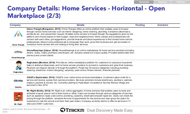 Local & Home Services Marketplace in India - Startup Landscape