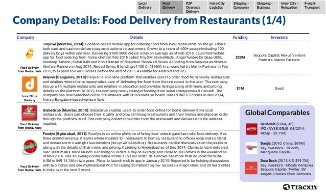 Company Details: Food Delivery from Restaurants (1/4) Company Details Funding Investors Food Delivery from Restaurants Tin...