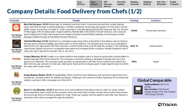 Company Details: Food Delivery from Chefs (1/2) Company Details Funding Investors Food Delivery from Chefs Bite Club [Gurg...