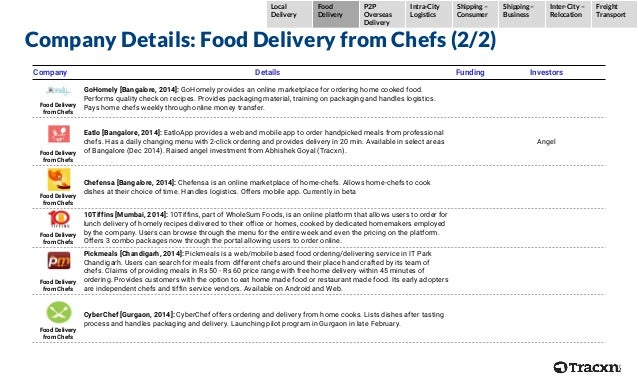 Company Details: Food Delivery from Chefs (2/2) Company Details Funding Investors Food Delivery from Chefs GoHomely [Banga...