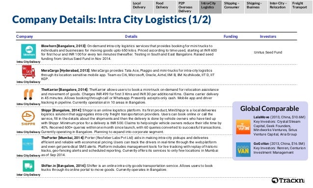 Company Details: Intra City Logistics (1/2) Company Details Funding Investors Intra City Delivery Blowhorn [Bangalore, 201...
