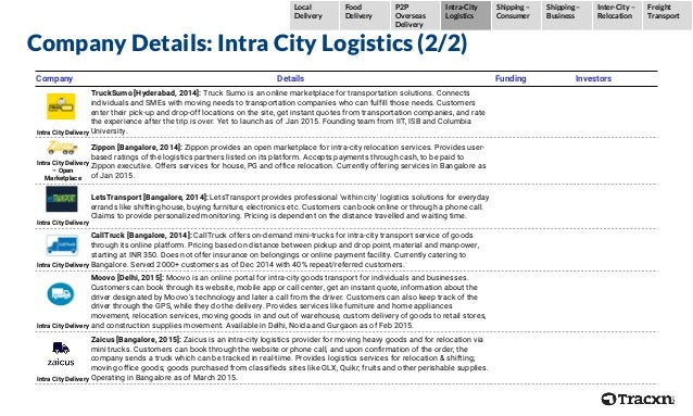 Company Details: Intra City Logistics (2/2) Company Details Funding Investors Intra City Delivery TruckSumo [Hyderabad, 20...