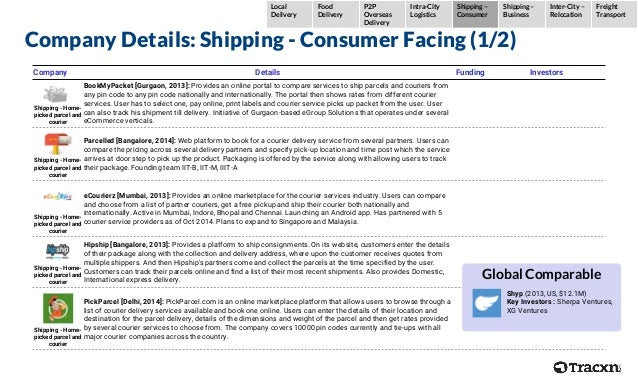 Company Details: Shipping - Consumer Facing (1/2) Company Details Funding Investors Shipping - Home- picked parcel and cou...