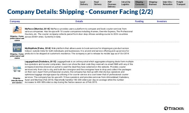 Company Details: Shipping - Consumer Facing (2/2) Company Details Funding Investors Shipping - Home- picked parcel and cou...
