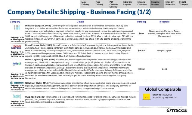 Company Details: Shipping - Business Facing (1/2) Company Details Funding Investors Shipping - Tech- enabled logistics for...
