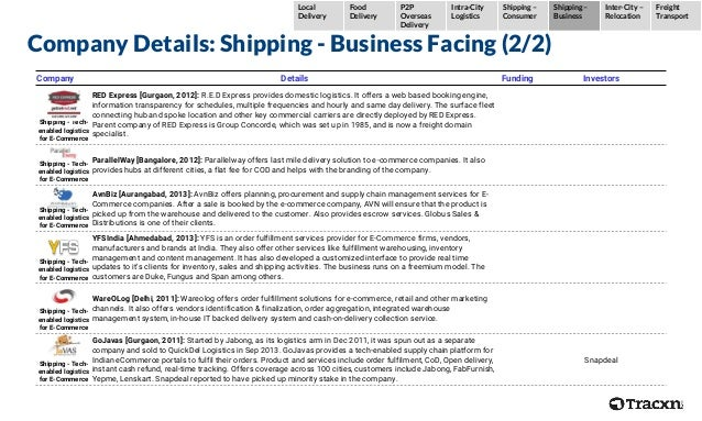 Company Details: Shipping - Business Facing (2/2) Company Details Funding Investors Shipping - Tech- enabled logistics for...
