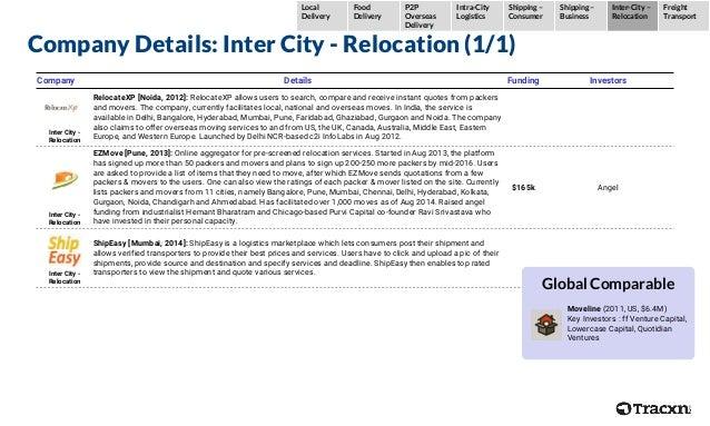 Company Details: Inter City - Relocation (1/1) Company Details Funding Investors Inter City - Relocation RelocateXP [Noida...