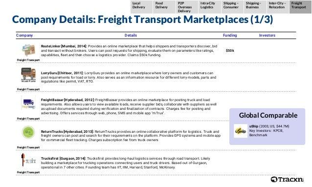 Company Details: Freight Transport Marketplaces (1/3) Company Details Funding Investors Freight Transport RouteLinker [Mum...