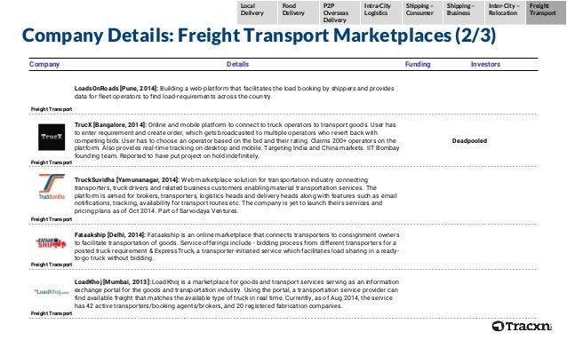 Company Details: Freight Transport Marketplaces (2/3) Company Details Funding Investors Freight Transport LoadsOnRoads [Pu...