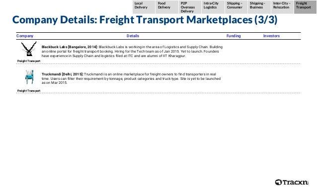 Company Details: Freight Transport Marketplaces (3/3) Company Details Funding Investors Freight Transport Blackbuck Labs [...
