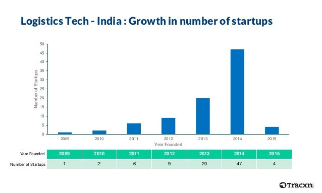 0 5 10 15 20 25 30 35 40 45 50 2009 2010 2011 2012 2013 2014 2015 NumberofStartups Year Founded Logistics Tech - India : G...