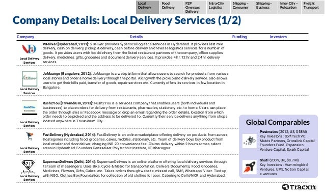 Company Details: Local Delivery Services (1/2) Company Details Funding Investors Local Delivery Services VDeliver [Hyderab...