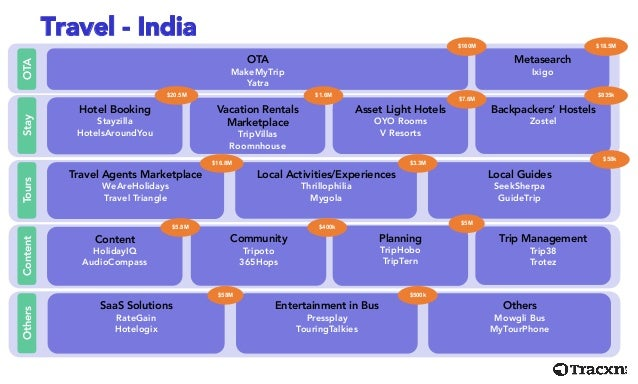 Tracxn Travel India Startup Landscape Feb 2015