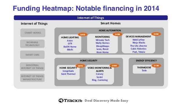 Tracxn Smart Homes Startup Landscape - Feb 2015
