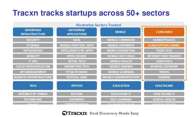 Tracxn Subscription Commerce Startup Landscape - March 2015 Slide 3